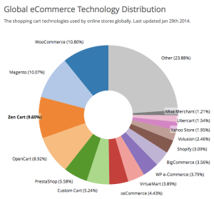 woocommerce adoption